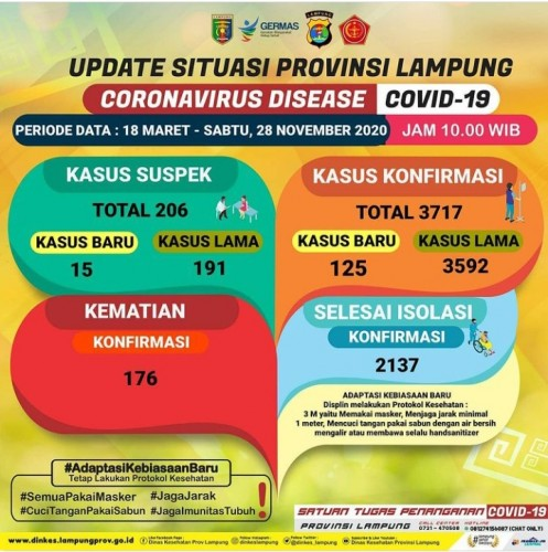 1.866 Warga Lampung Terinfeksi Korona Sepanjang November, 98 Meninggal