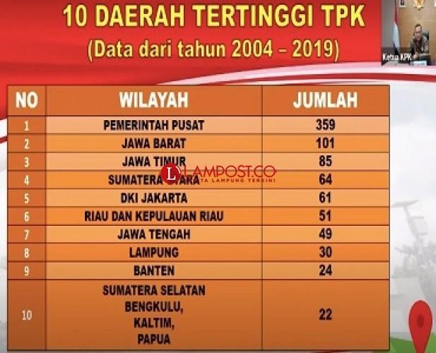 KPK Sebut Kasus Korupsi di Lampung Sepanjang 2014-2019 Mencapai 30