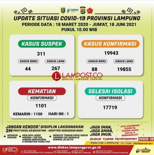 Kasus Covid-19 Lampung Mendekati 20.000