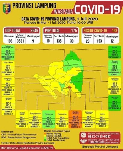 2 Pasien Covid-19 Baru Berasal dari Bandar Lampung