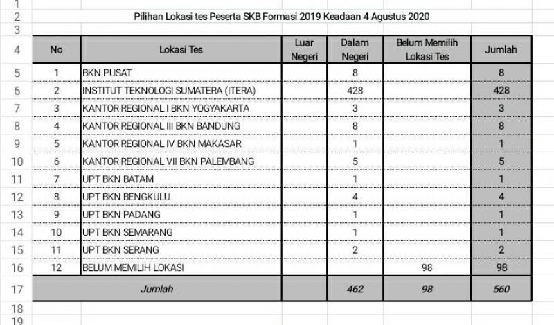 462 Peserta CPNS Bandar Lampung Daftar Ulang SKB