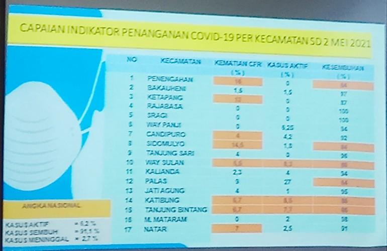 8 Kecamatan di Lamsel Diminta Terapkan PPKM