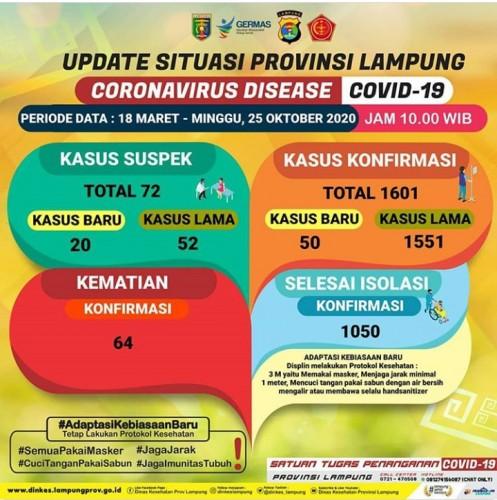 Angka Covid-19 Lampung Bertambah Jadi 1.601 Kasus