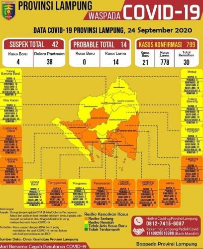 Angka Covid-19 Lampung Bertambah Jadi 799 Kasus