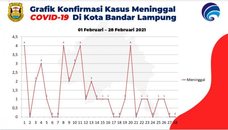 Angka Kematian Akibat Covid-19 di Bandar Lampung Turun