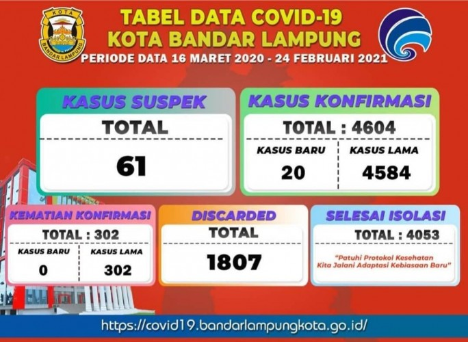 Angka Kematian Covid-19 di Bandar Lampung Turun