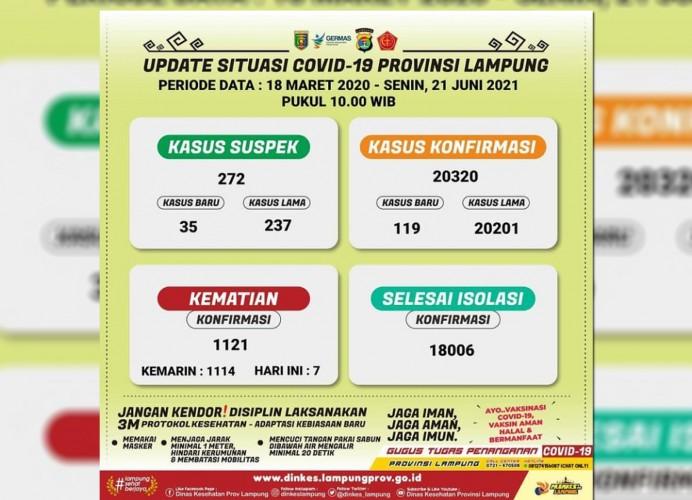Angka Kesembuhan Covid-19 di Lampung Nyaris 90%