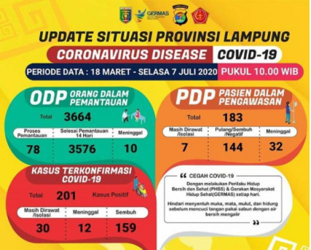 Angka Kesembuhan Pasien Covid-19 di Lampung Capai 79,1 Persen