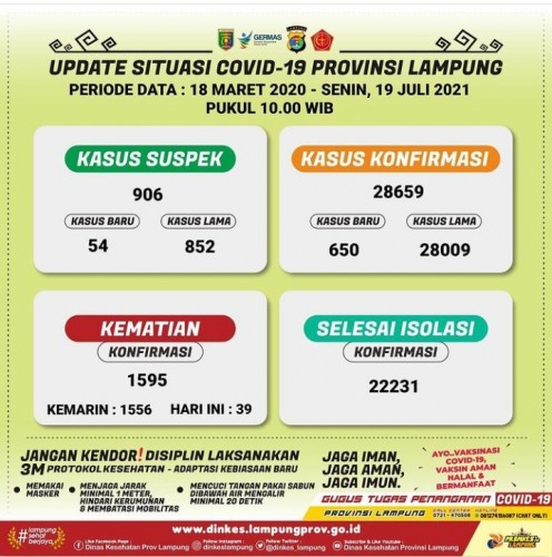 Bandar Lampung Jadi Daerah dengan Kasus Positif Covid-19 Tertinggi