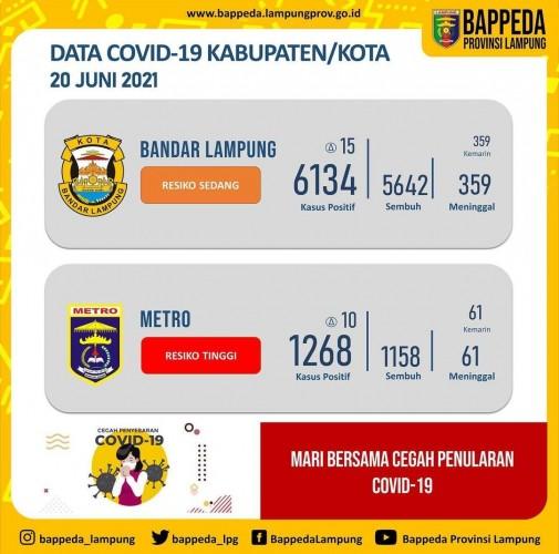 Bandar Lampung Nol Kematian Akibat Covid-19 Selama Sepekan