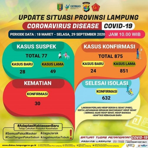 Bertambah 24, Angka Positif Covid-19 di Lampung Jadi 875