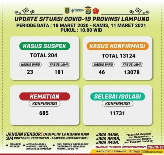 Bertambah 49, Kasus Covid-19 Lampung Jadi 13.124
