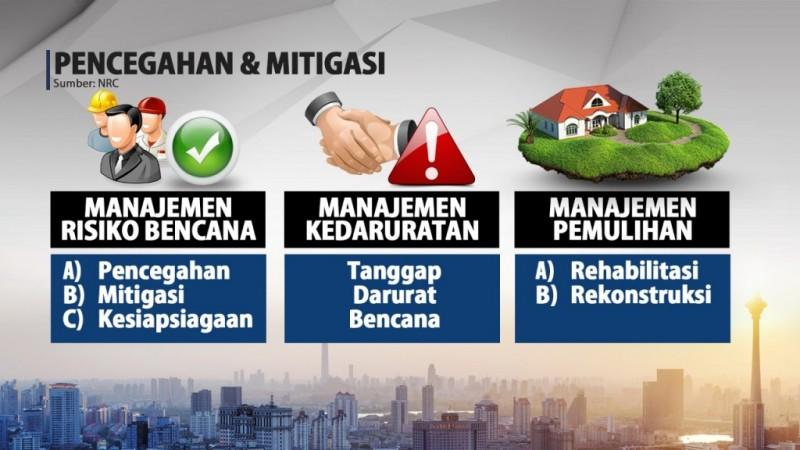 BPBD Lampung Ajak Semua Pihak Bersinergi Antisipasi Bencana