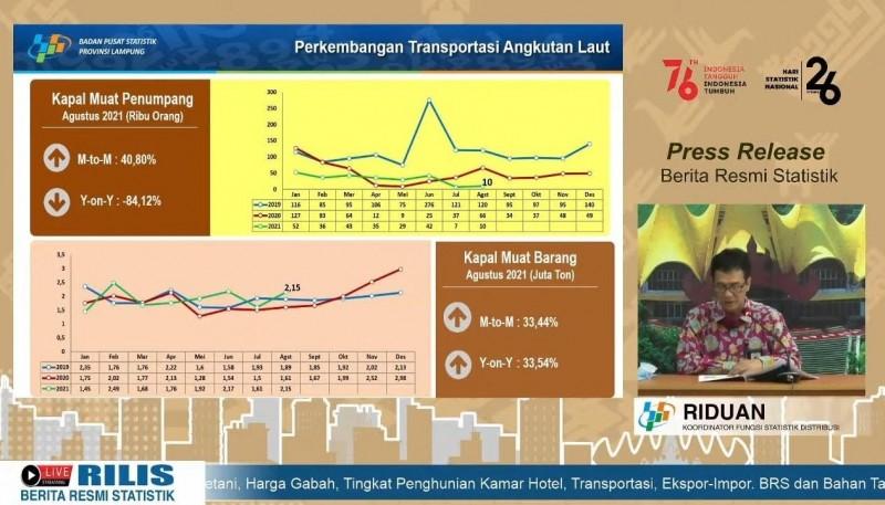 BPS Lampung: Angkutan Laut Lebih Diminati Selama Agustus 2021