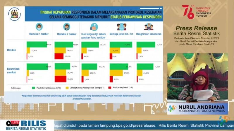 BPS Lampung Sebut Orang yang Menikah Lebih Taat Prokes