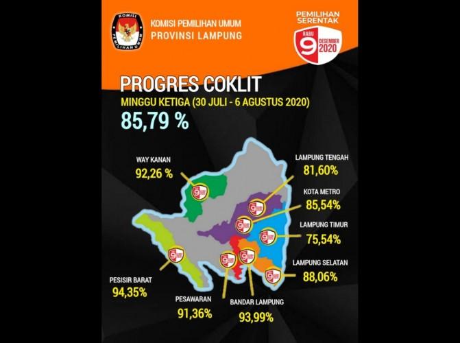 Coklit di 8 Kabupaten/Kota Baru Capai 85.79%