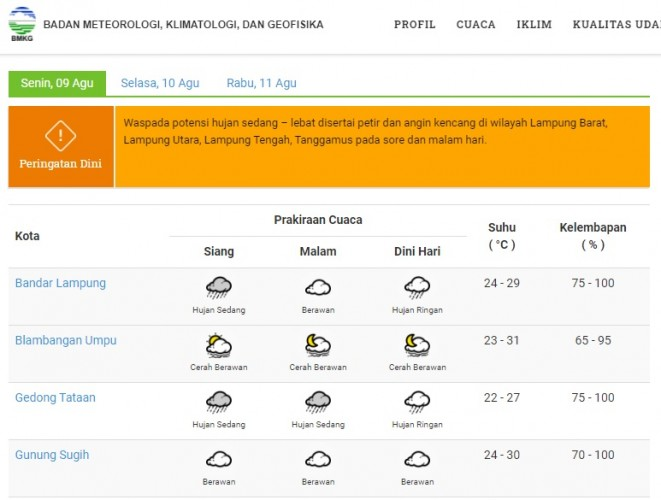Cuaca Lampung Tiga Hari ke Depan Didominasi Berawan dan Hujan Sedang