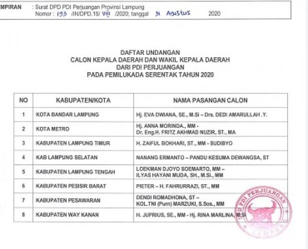 DPD PDIP Serentak Menyerahkan B1-KWK ke 8 Bakal Calon