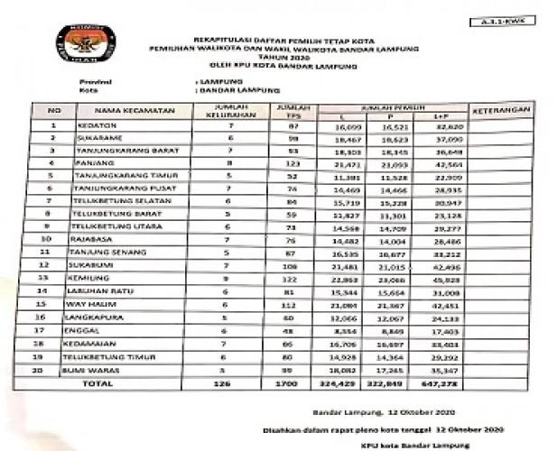 DPT Bandar Lampung Bertambah 6.368 Pemilih