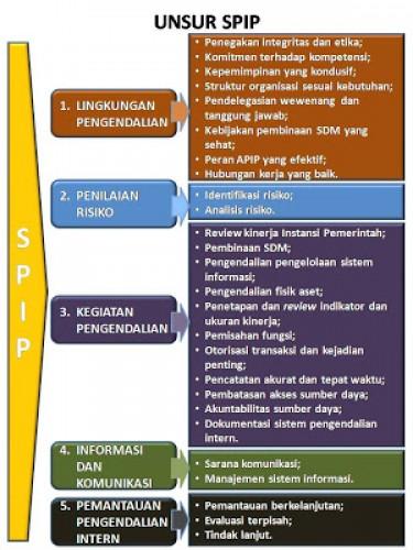 Efektivitas SPIP dalam Pemerintahan