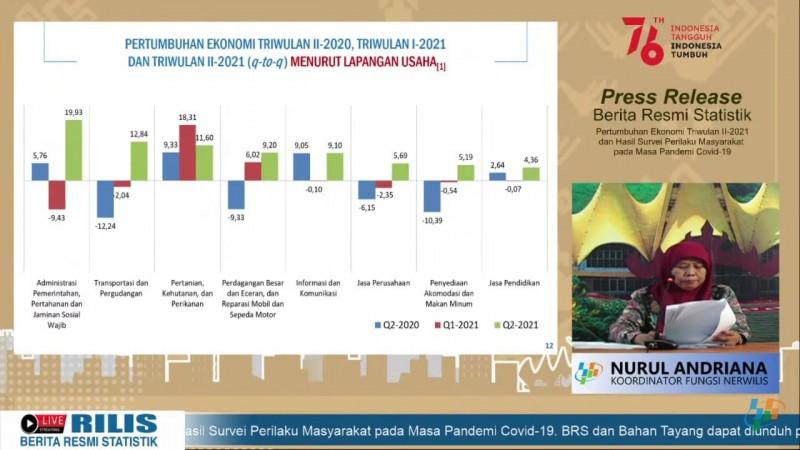Ekonomi Lampung Triwulan II Tumbuh 5,03%