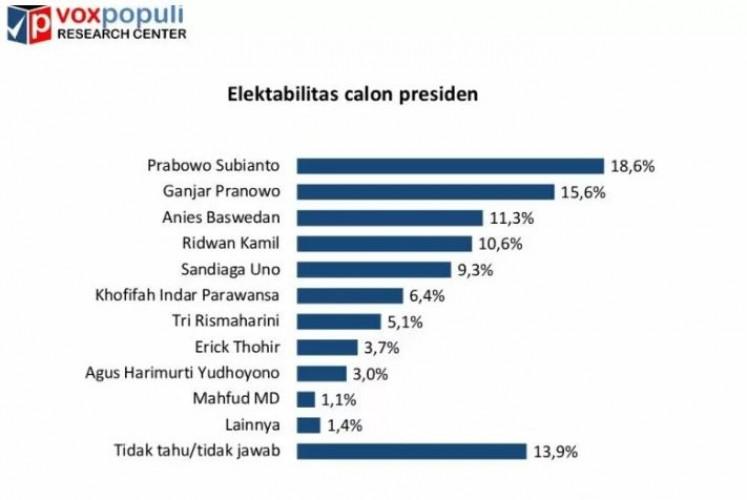 Ganjar Ancam Elektabilitas Prabowo di Survei