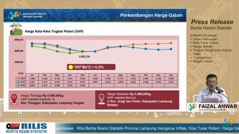 Harga Gabah Kering Panen Petani Naik 6,33%