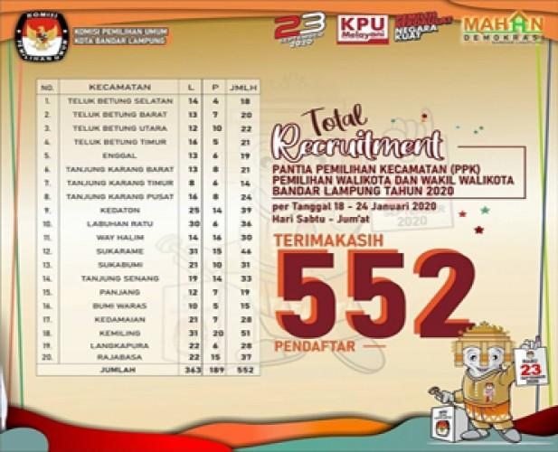 Hasil Seleksi Administrasi PPK Bandar Lampung Loloskan 523 Orang