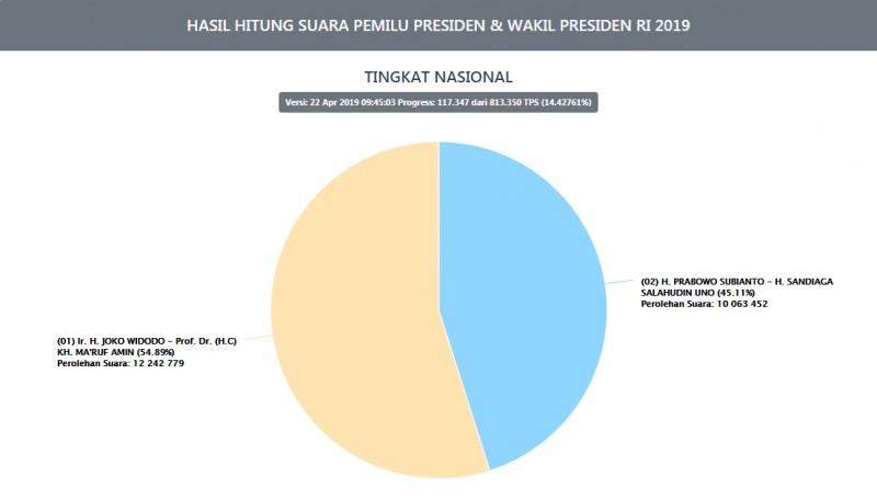 Hasil Situng KPU Senin Pagi: Jokowi-Ma'ruf 54,89 Persen, Prabowo-Sandi 45,11Persen