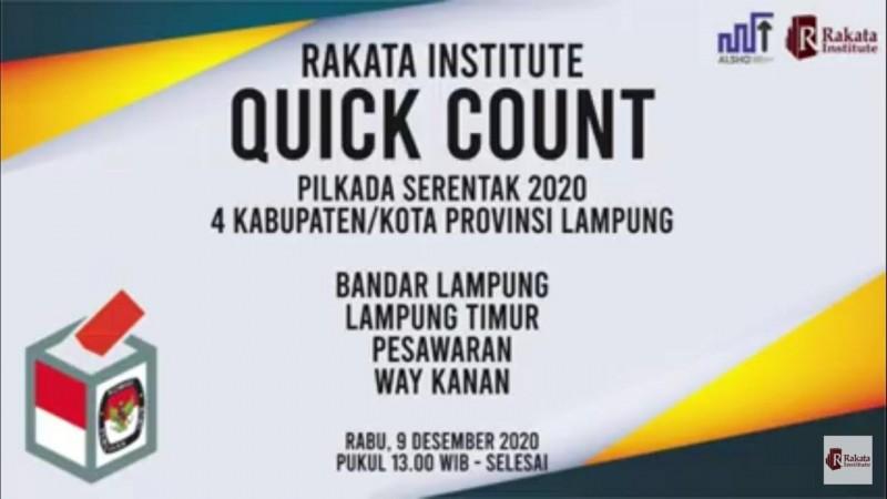 Hitung Cepat Rakata Libatkan 323 Relawan
