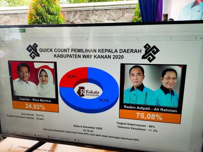 Hitung Cepat Rakata, Raden Adipati Unggul 75,08 Persen