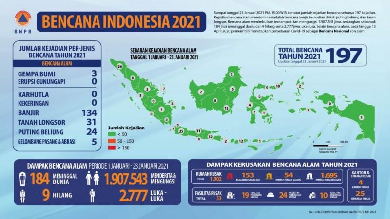 Indonesia sudah Dilanda 197 Bencana dalam Sebulan
