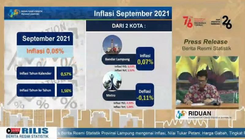 Inflasi Lampung Masih Rendah
