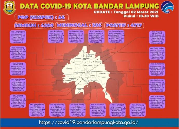 Enam Kecamatan di Bandar Lampung Rawan Covid-19