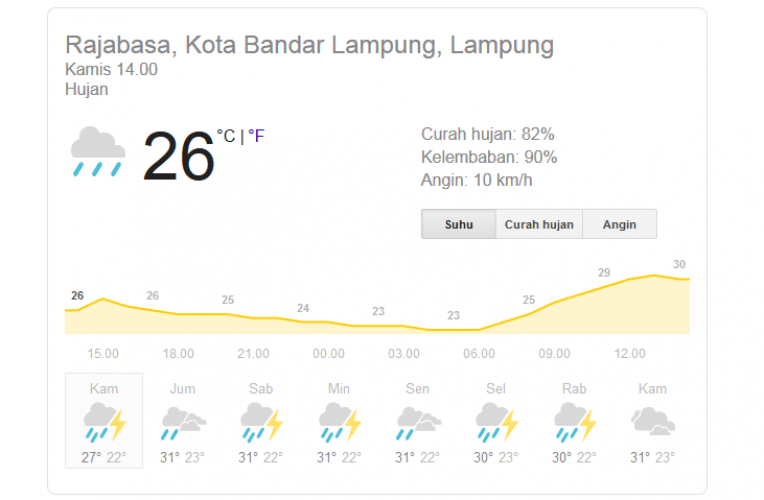 Ini Prakiraan Cuaca Tiga Hari ke Depan di Lampung