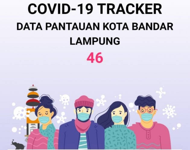 Jumlah Positif Covid-19 Bandar Lampung 46 Orang