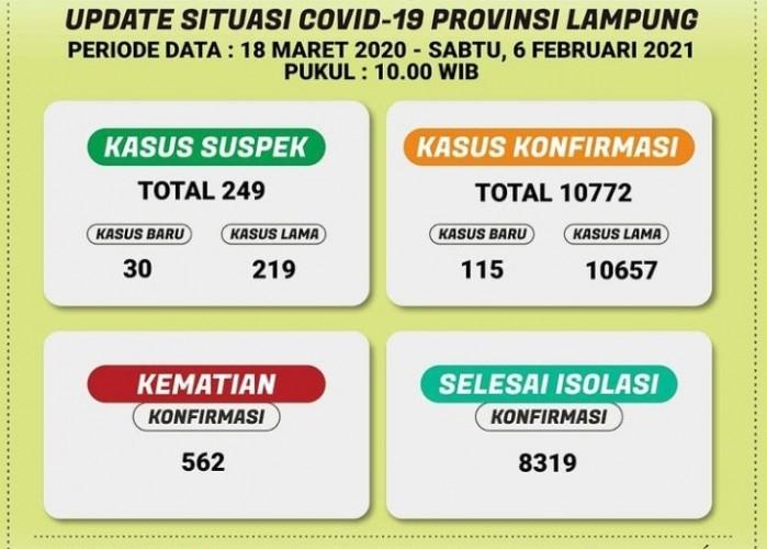 Kasus Aktif Covid-19 di Lampung Turun