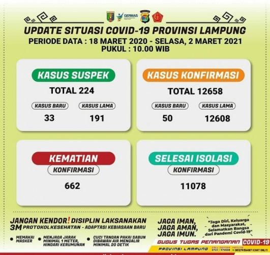 Kasus Aktif Covid-19 Lampung Sisa 918 Pasien