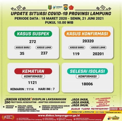 Kasus Covid-19 di Lampung Bertambah 2.026 Sepanjang Juni