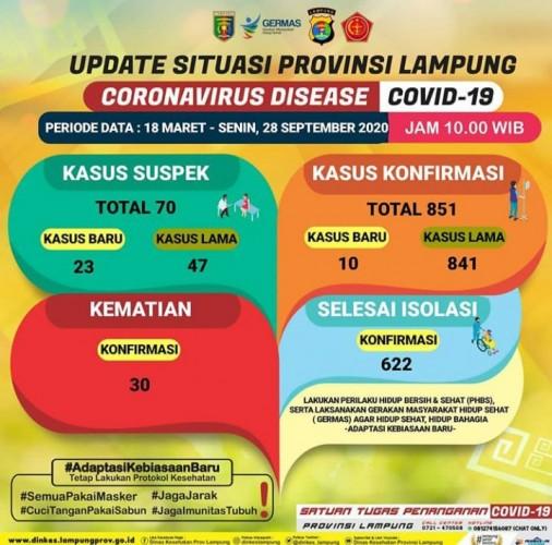 Kasus Covid-19 Lampung Bertambah 10 Jadi 851 Orang