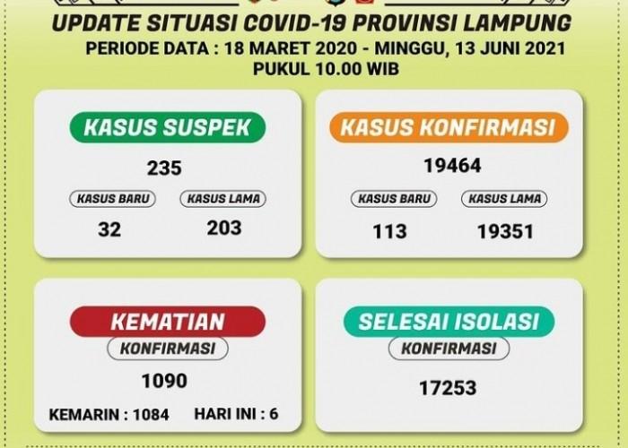 Kasus Covid-19 Lampung Bertambah 113 Sehari Terakhir