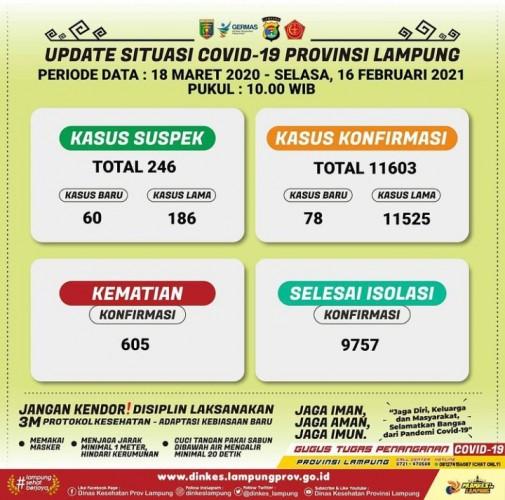 Kasus Covid-19 Lampung Bertambah Jadi 11.603