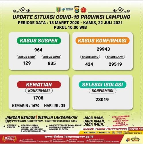 Kasus Covid-19 Lampung Hampir 30.000