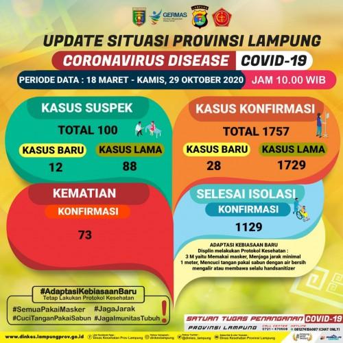 Kasus Covid-19 Lampung Kembali Bertambah Jadi 1.757