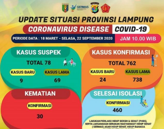 Kasus Konfirmasi Covid-19 di Lampung Bertambah 24 Orang