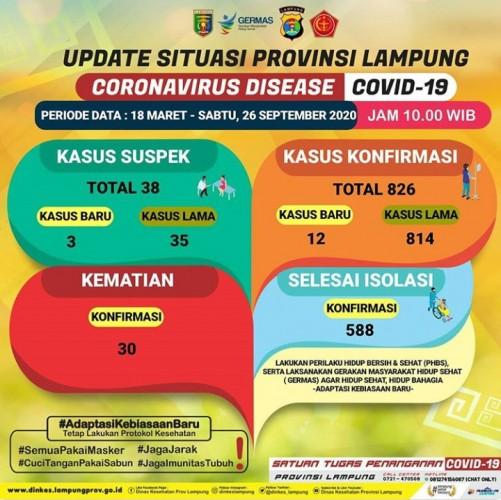 Kasus Konfirmasi Covid-19 di Lampung Bertambah Jadi 826