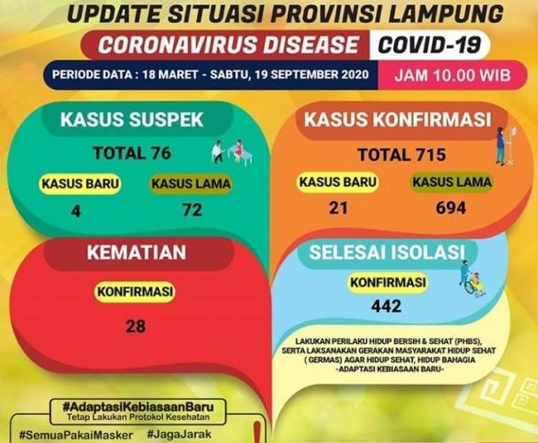 Kasus Konfirmasi Covid-19 di Lampung Tembus 715