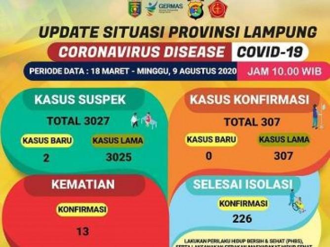 Kasus Konfirmasi Covid-19 Lampung Masih Stagnan