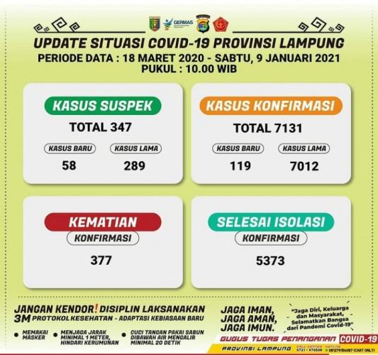 Kasus Terkonfirmasi Covid-19 Lampung Bertambah 119 Orang