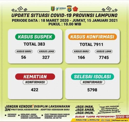 Kasus Terkonfirmasi Covid-19 Lampung Bertambah 166